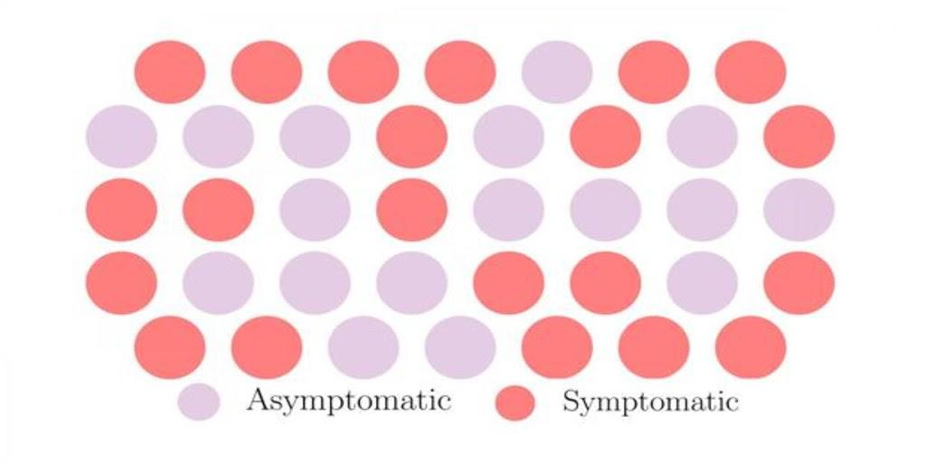 La propagación «silenciosa» del Covid-19 ¿Por qué el coronavirus se expande sin síntomas?
