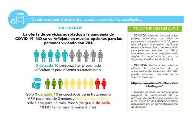Encuesta muestra que muchas personas carecen de tratamiento para el VIH para varios meses en América Latina