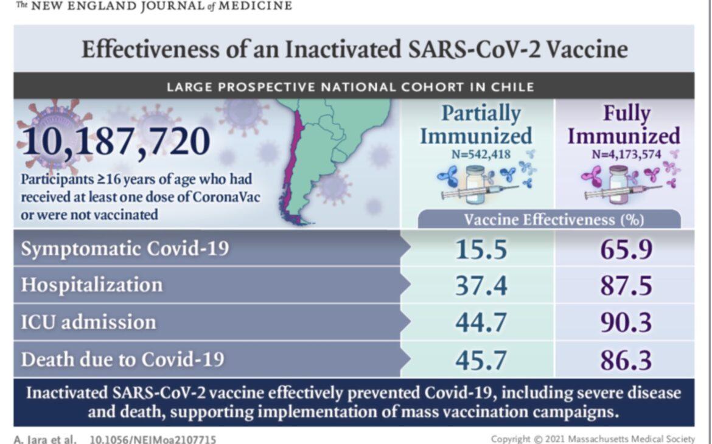 Eficacia de una vacuna inactivada contra el SARS-CoV-2 en Chile
